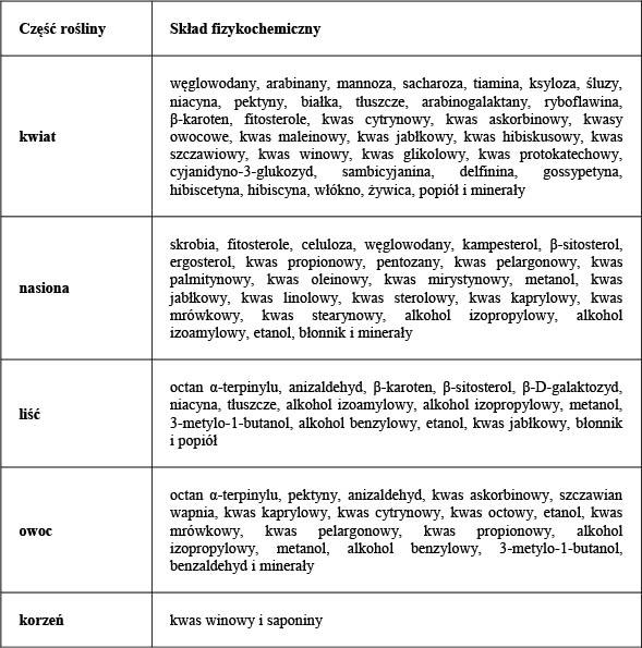 Składniki kielichów i liści ketmii szczawiowej